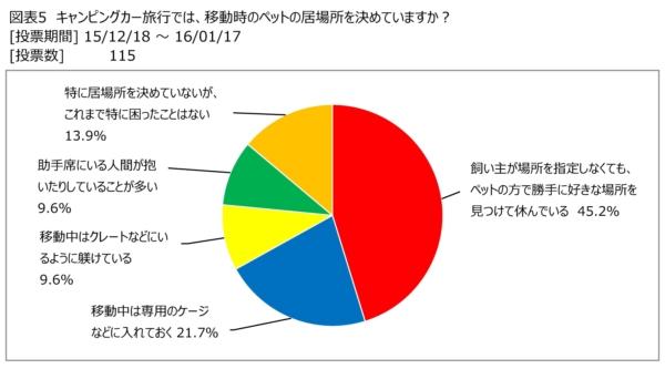 日本RV協会のアンケート調査データ「キャンピングカーでの移動では、ペットの居場所を決めていますか?」
