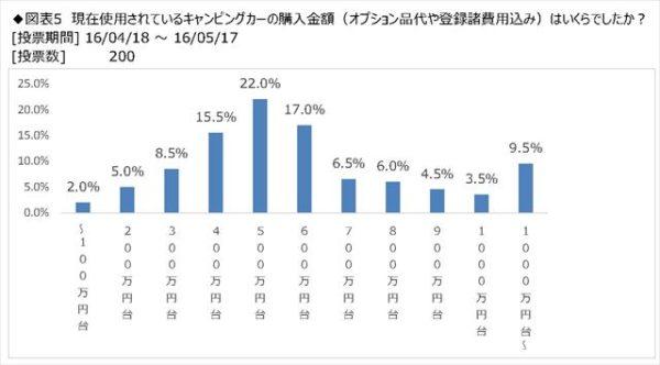 日本RV協会アンケート、キャンピングカーの購入費用