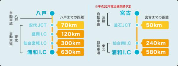 宮古港と八戸港のアクセス比較